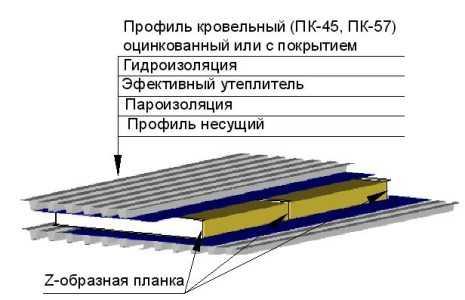 профнастил Симферополь, Крым